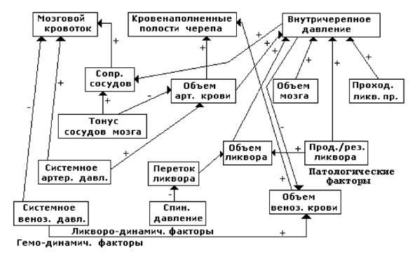 Схема функциональных